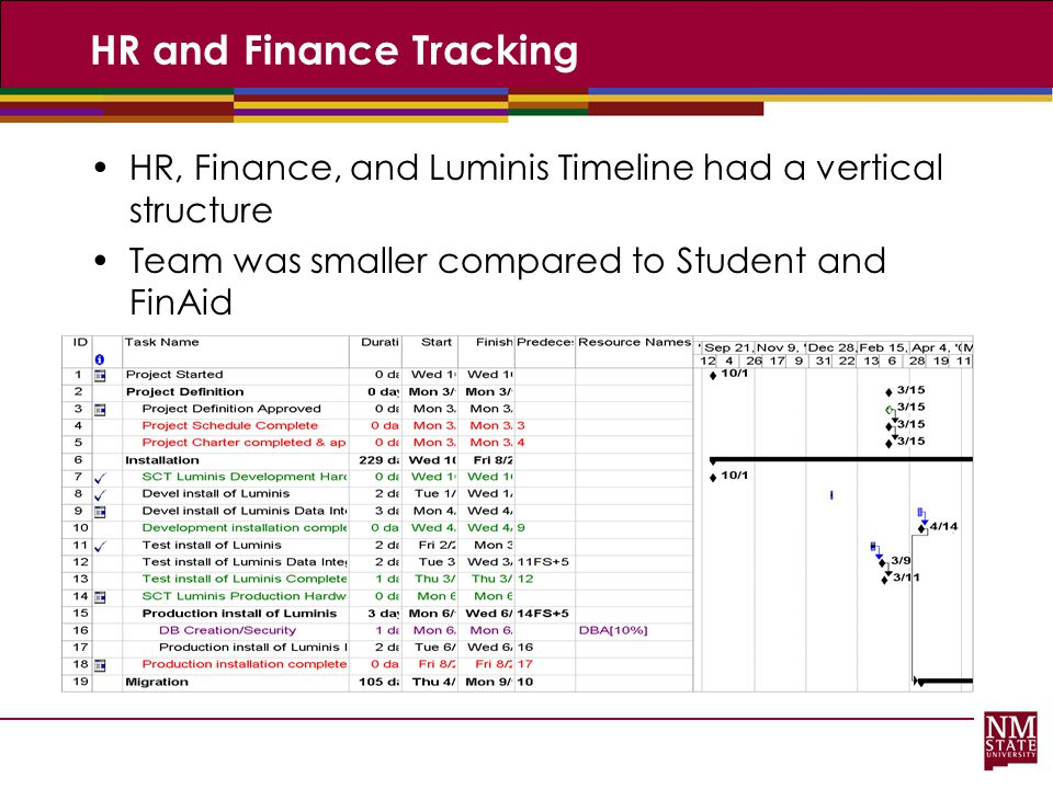 HR and Finance Tracking