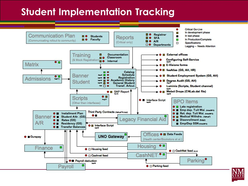 Student Implementation Tracking