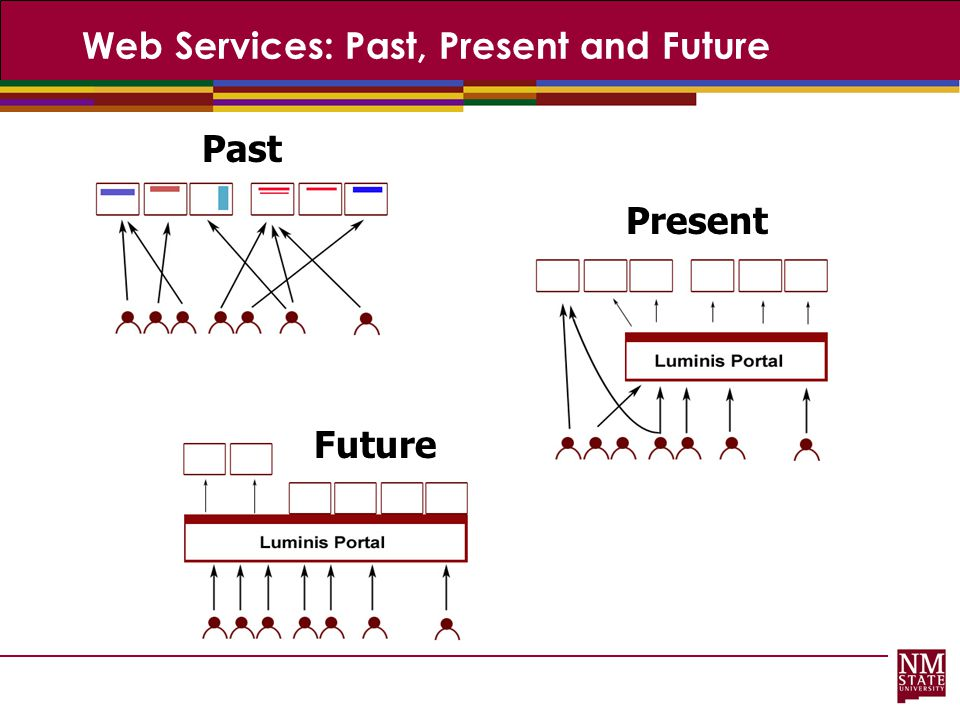 Web Services: Past, Present and Future
