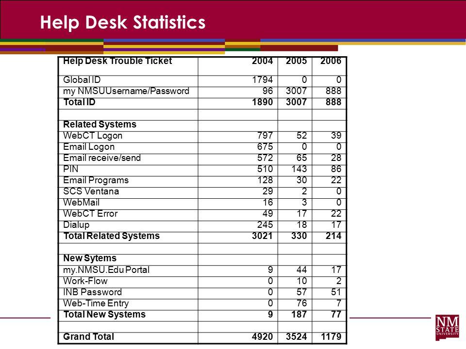 Help Desk Statistics Help Desk Trouble Ticket 2004 2005 2006 Global ID