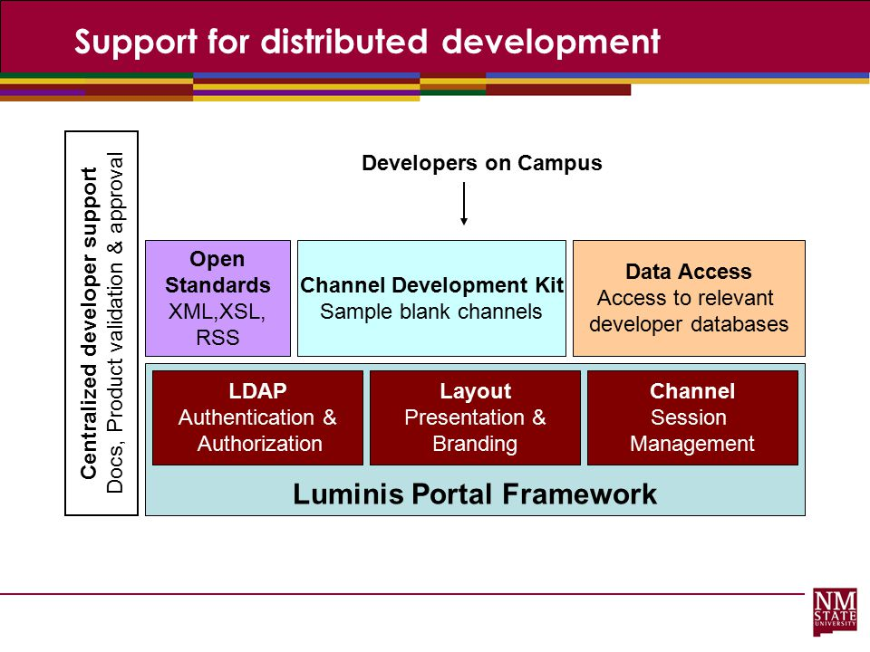 Support for distributed development