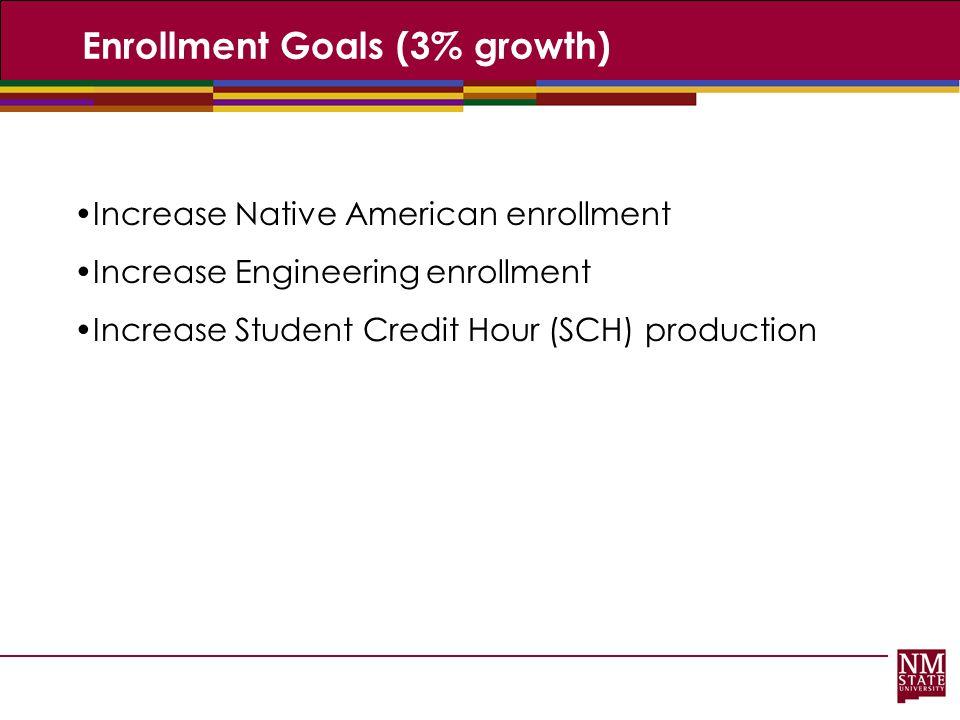 Enrollment Goals (3% growth)