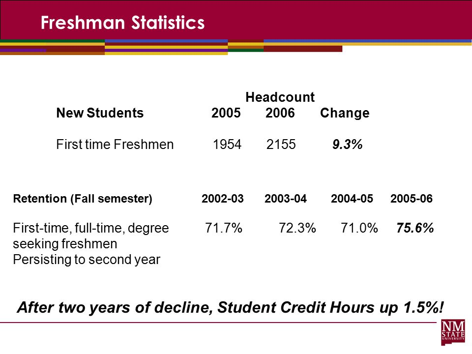 Freshman Statistics Headcount. New Students 2005 2006 Change. First time Freshmen 1954 2155 9.3%