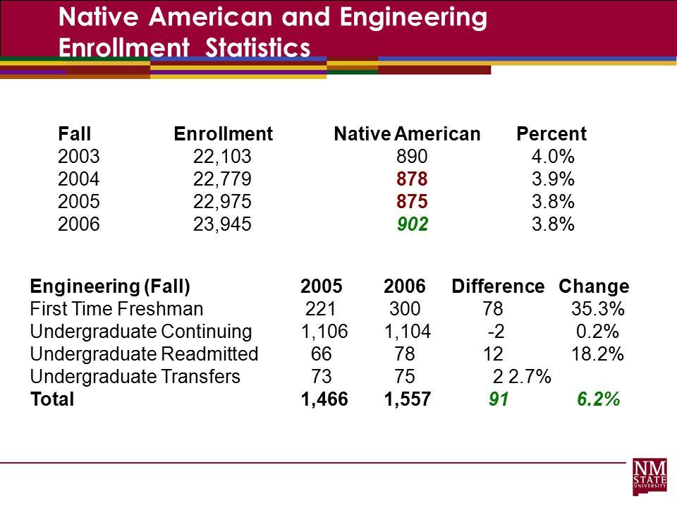 Native American and Engineering Enrollment Statistics