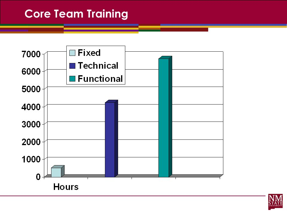 Core Team Training