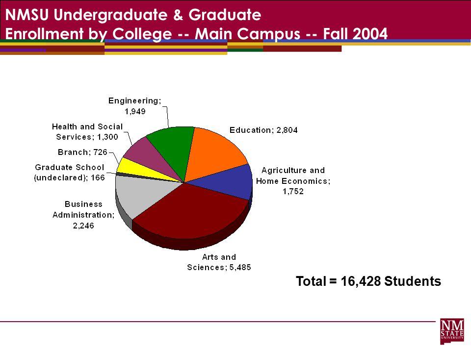 NMSU Undergraduate & Graduate Enrollment by College -- Main Campus -- Fall 2004