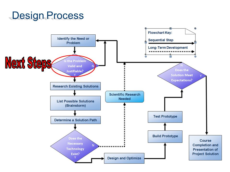 Next Steps Design Process Prototypes