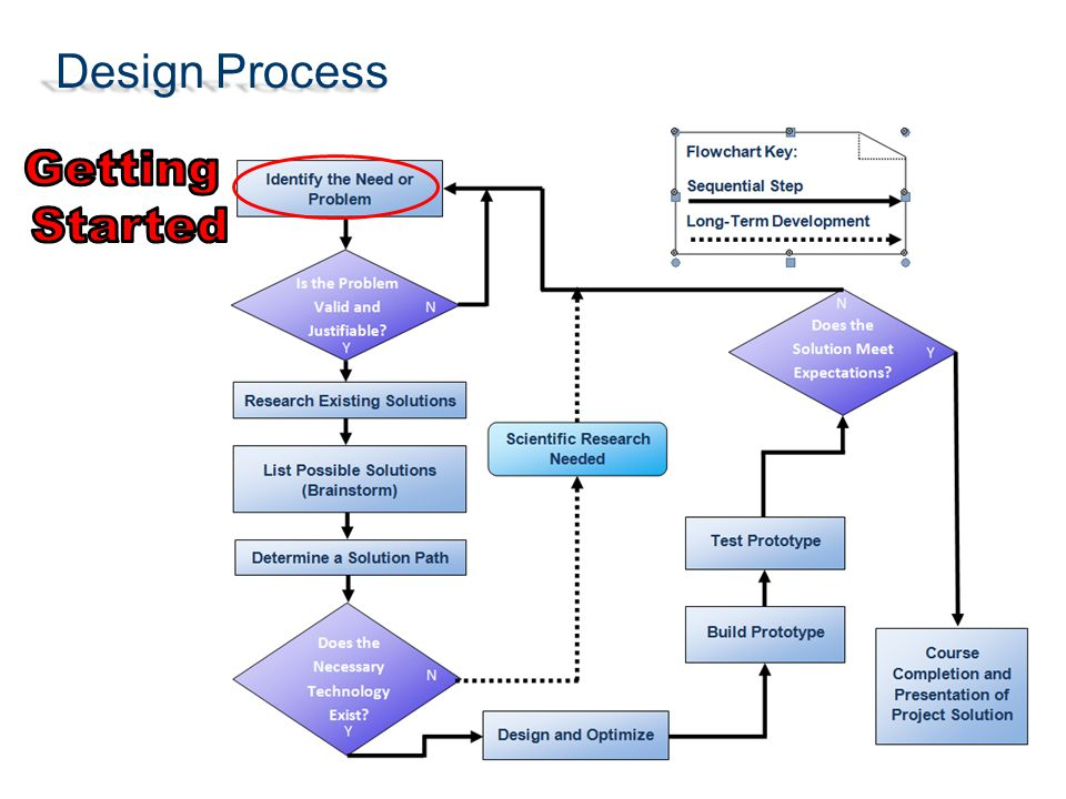 Getting Started Design Process Prototypes