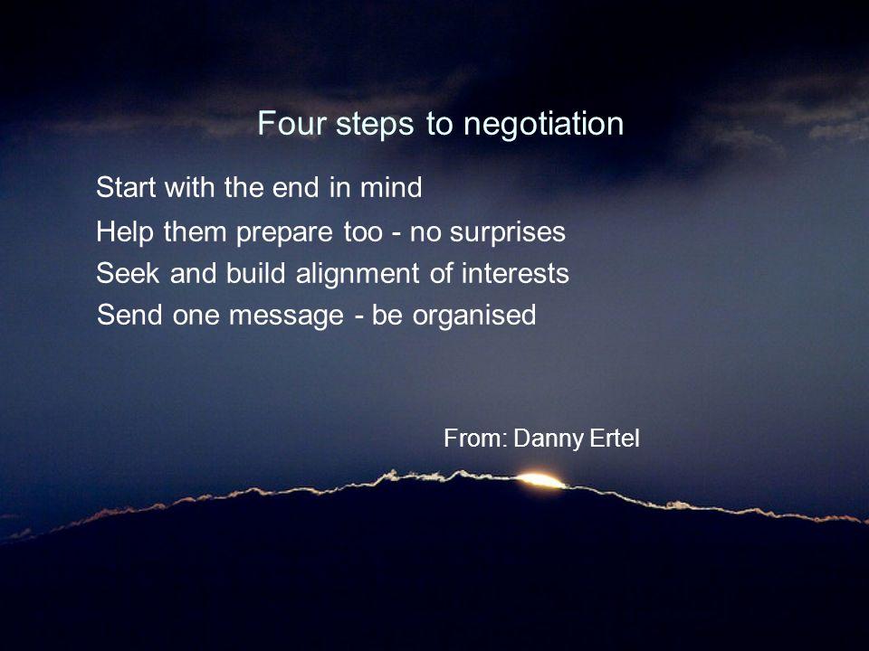 Four steps to negotiation