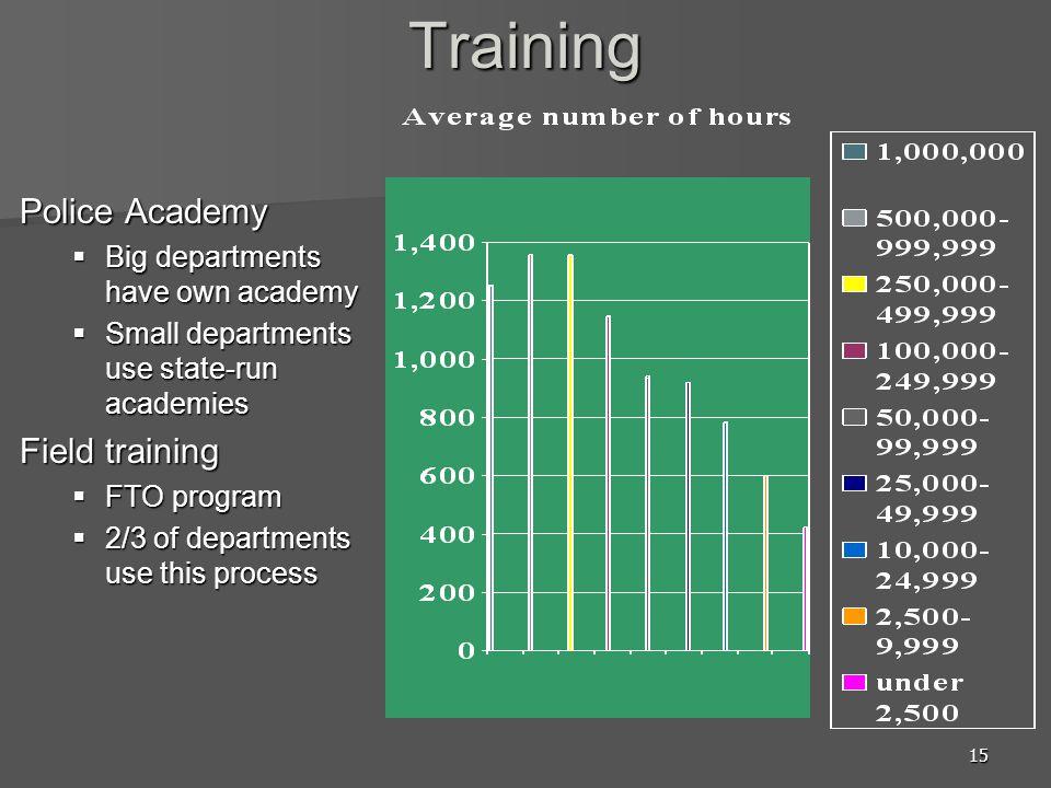 Training Police Academy Field training