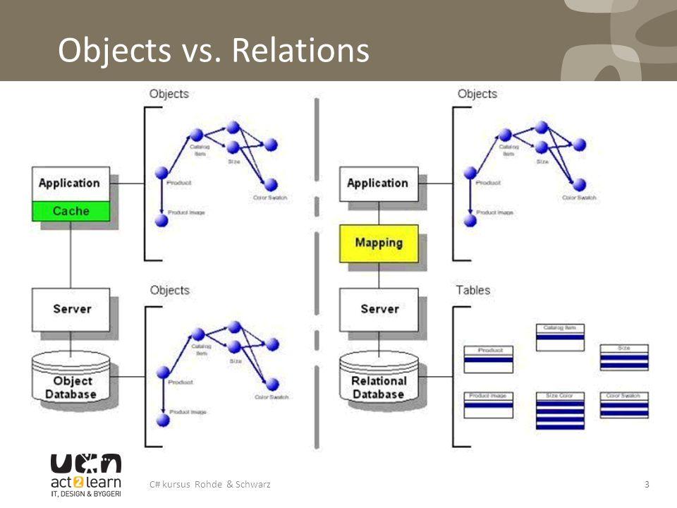 Objects vs. Relations C# kursus Rohde & Schwarz