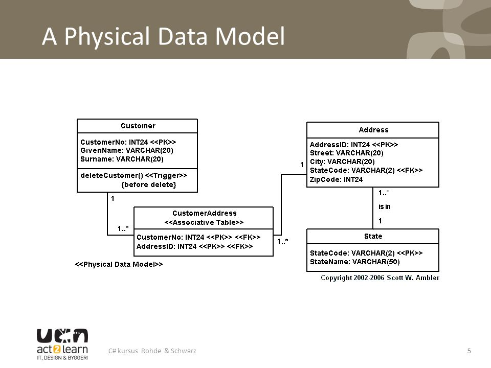 A Physical Data Model
