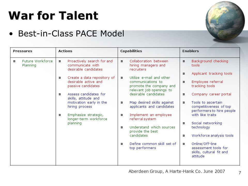 War for Talent Best-in-Class PACE Model