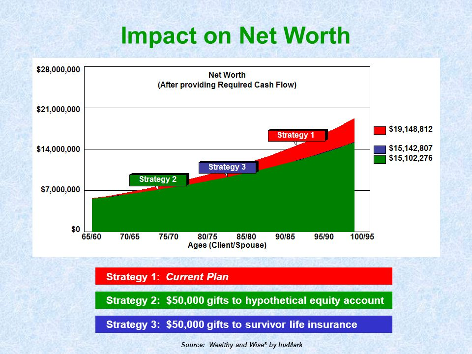 Impact on Net Worth Strategy 1: Current Plan
