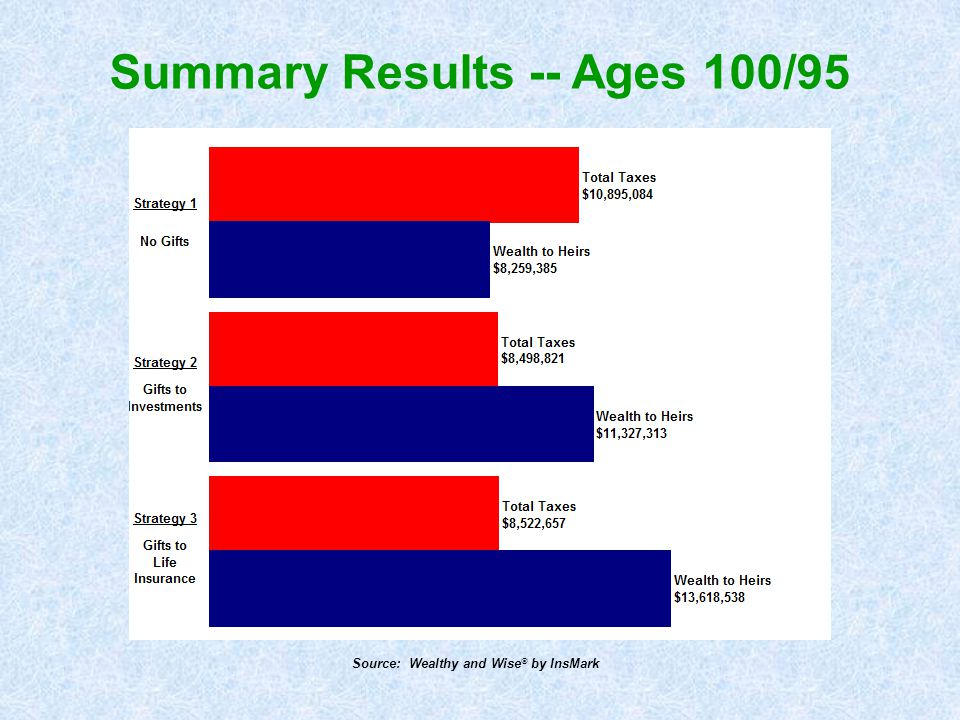 Summary Results -- Ages 100/95