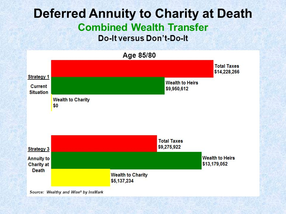 Deferred Annuity to Charity at Death Combined Wealth Transfer Do-It versus Don't-Do-It