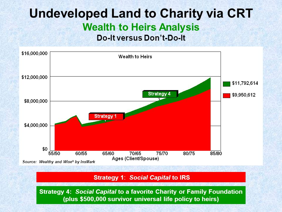 Strategy 1: Social Capital to IRS