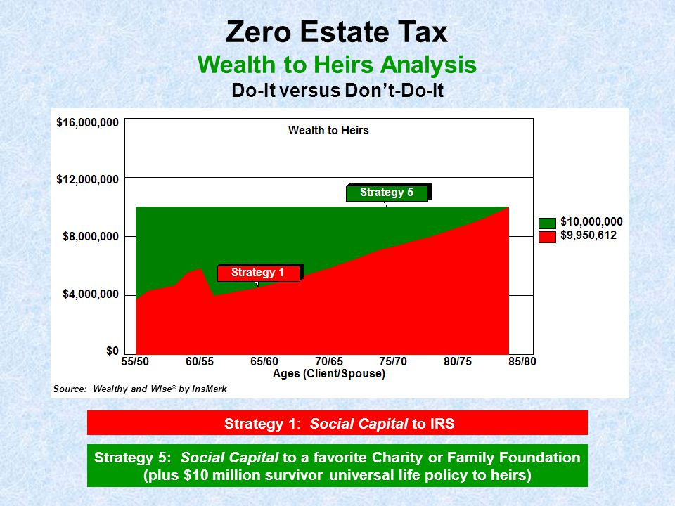 Zero Estate Tax Wealth to Heirs Analysis Do-It versus Don't-Do-It