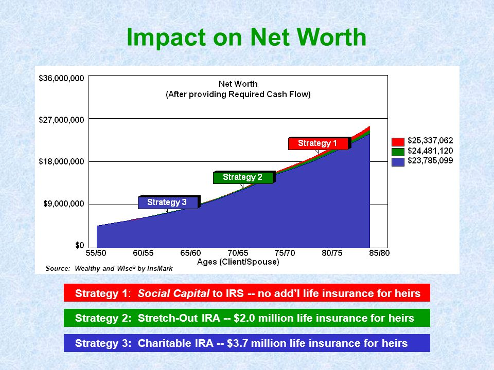 Impact on Net Worth Source: Wealthy and Wise by InsMark. Strategy 1: Social Capital to IRS -- no add'l life insurance for heirs.