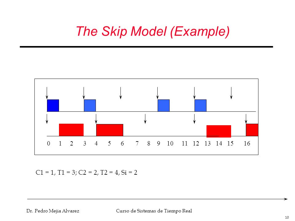 The Skip Model (Example)