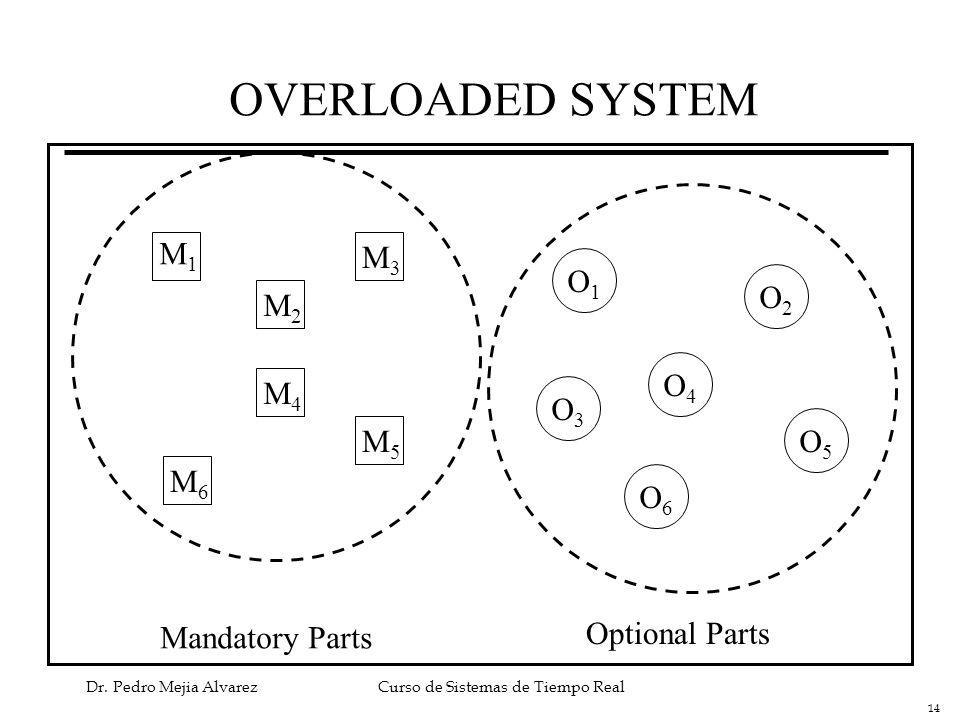 OVERLOADED SYSTEM M1 M3 O1 O2 M2 O4 M4 O3 M5 O5 M6 O6 Mandatory Parts