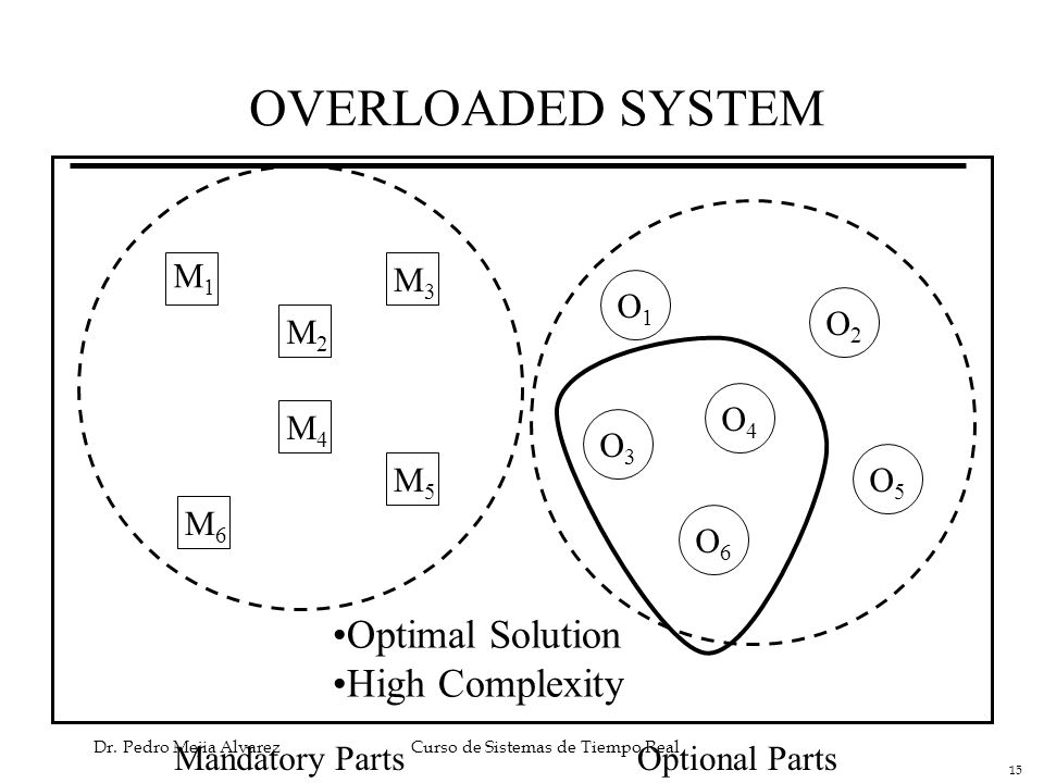 OVERLOADED SYSTEM Optimal Solution High Complexity M1 M3 O1 O2 M2 O4