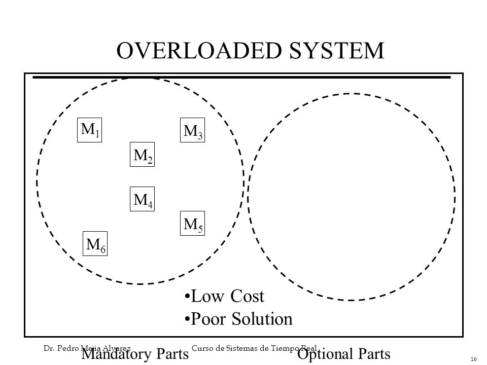 OVERLOADED SYSTEM Low Cost Poor Solution M1 M3 M2 M4 M5 M6