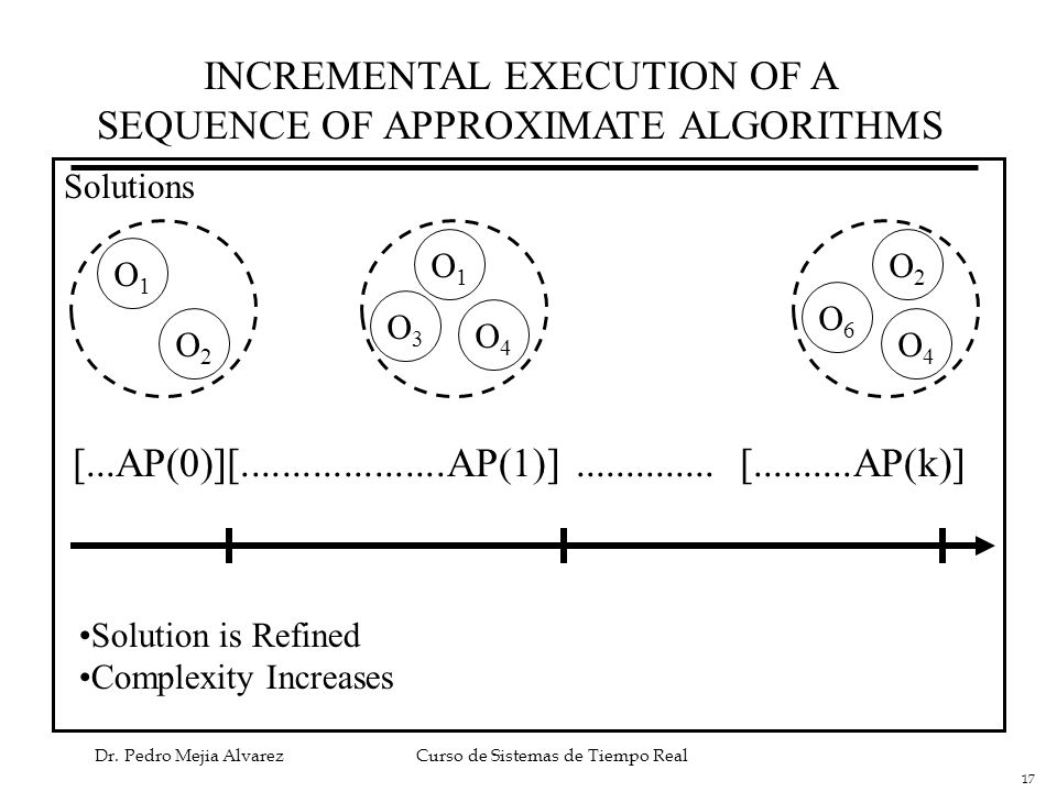 INCREMENTAL EXECUTION OF A SEQUENCE OF APPROXIMATE ALGORITHMS