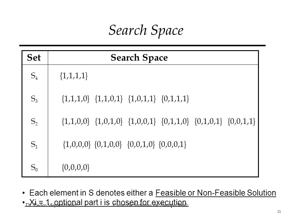 Search Space Set Search Space S4 {1,1,1,1}