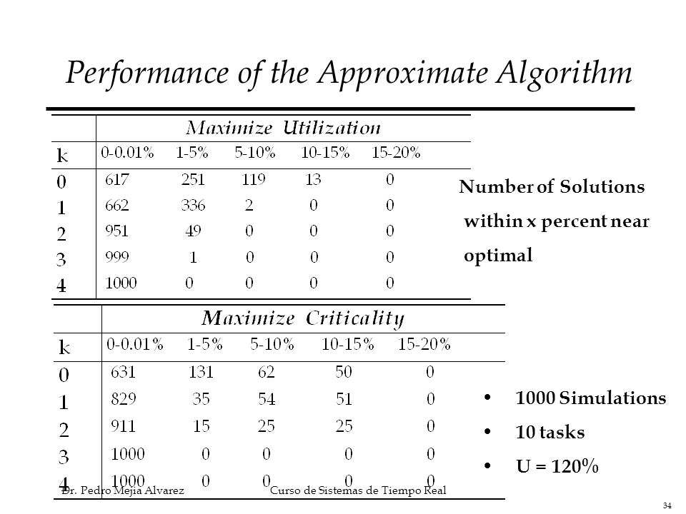 Performance of the Approximate Algorithm