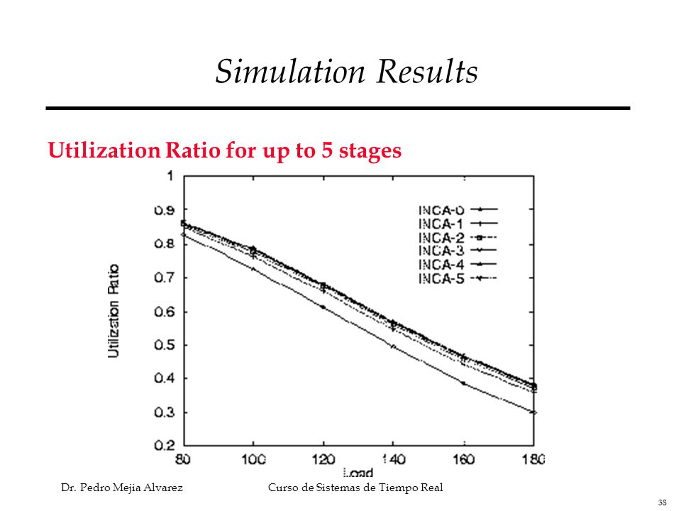 Simulation Results Utilization Ratio for up to 5 stages