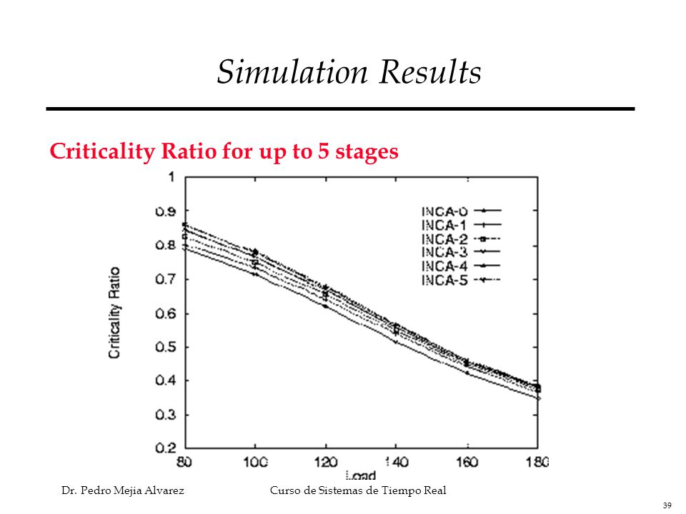 Simulation Results Criticality Ratio for up to 5 stages