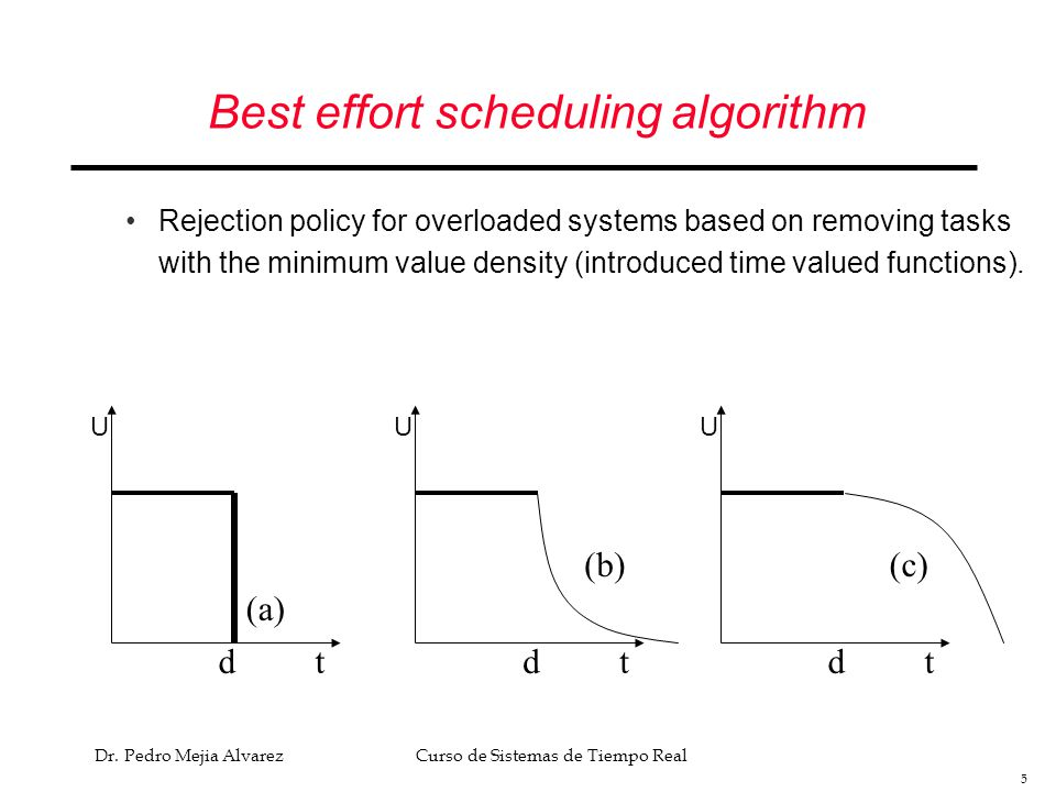 Best effort scheduling algorithm