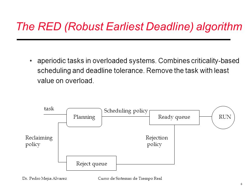 The RED (Robust Earliest Deadline) algorithm