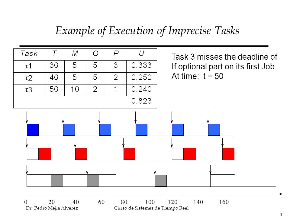 Example of Execution of Imprecise Tasks