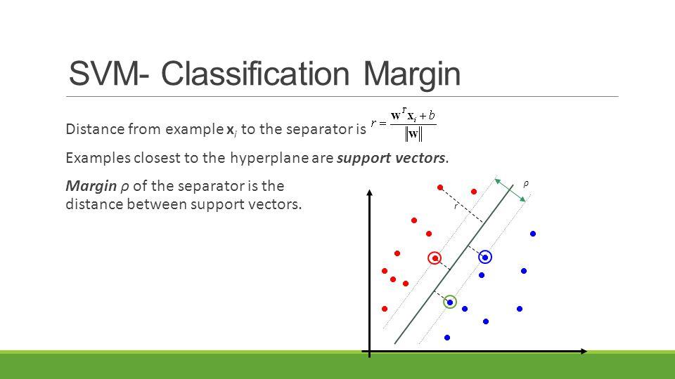 SVM- Classification Margin