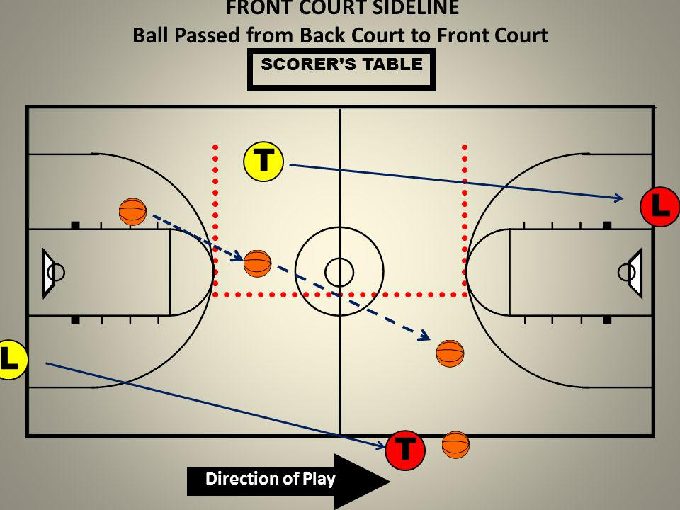 FRONT COURT SIDELINE Ball Passed from Back Court to Front Court