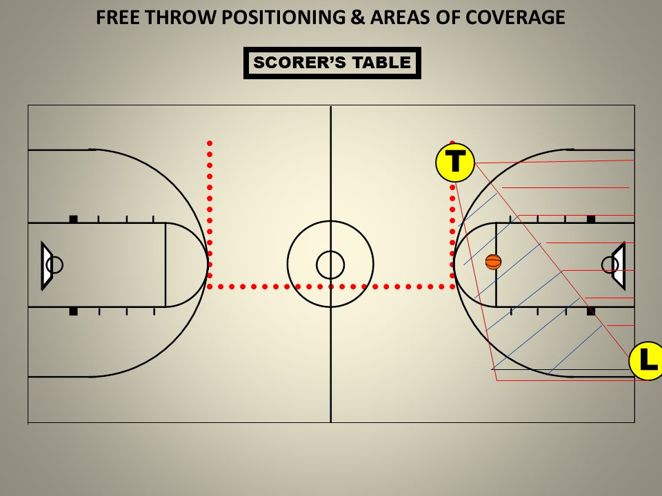 FREE THROW POSITIONING & AREAS OF COVERAGE
