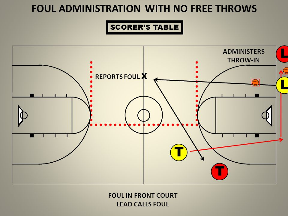 FOUL ADMINISTRATION WITH NO FREE THROWS