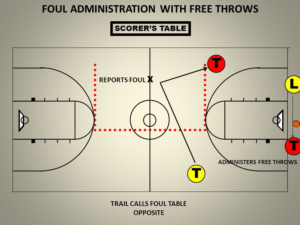 FOUL ADMINISTRATION WITH FREE THROWS