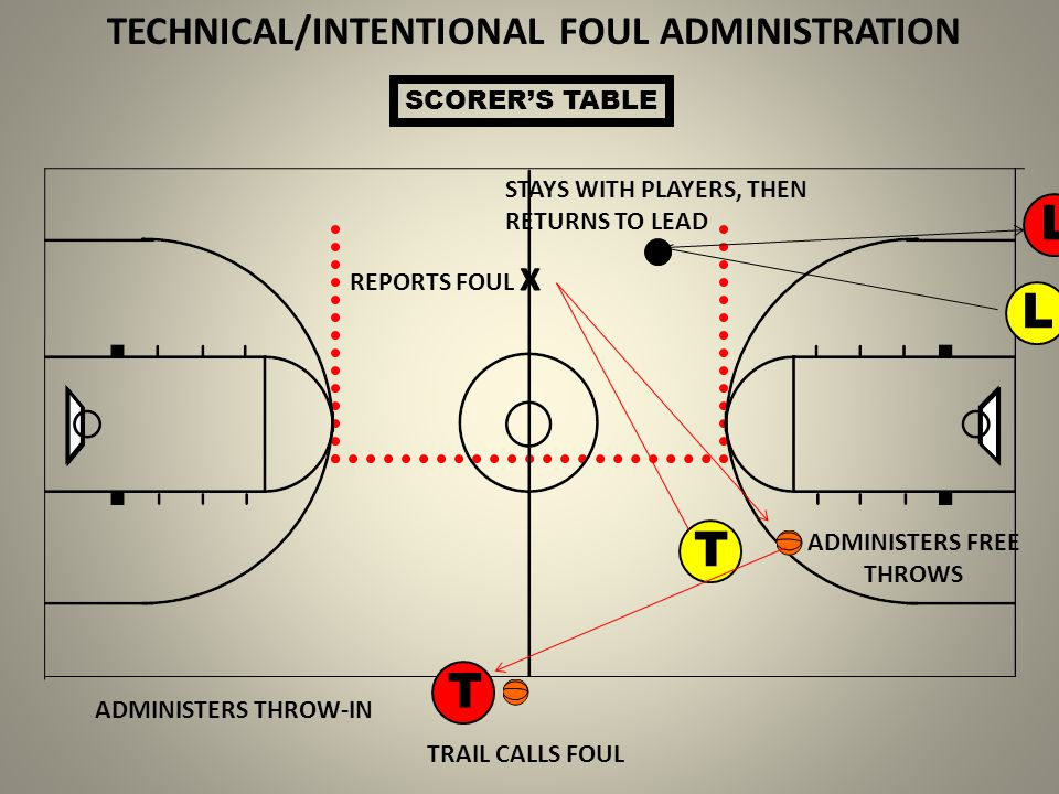 TECHNICAL/INTENTIONAL FOUL ADMINISTRATION