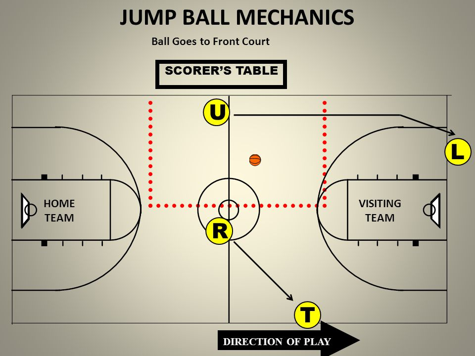 JUMP BALL MECHANICS U L R T Ball Goes to Front Court SCORER'S TABLE
