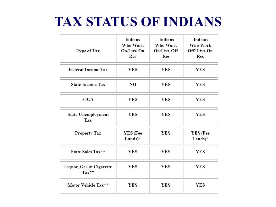TAX STATUS OF INDIANS Type of Tax Indians Who Work On/Live On Res