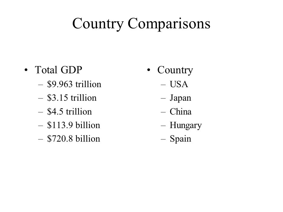 Country Comparisons Total GDP Country $9.963 trillion $3.15 trillion