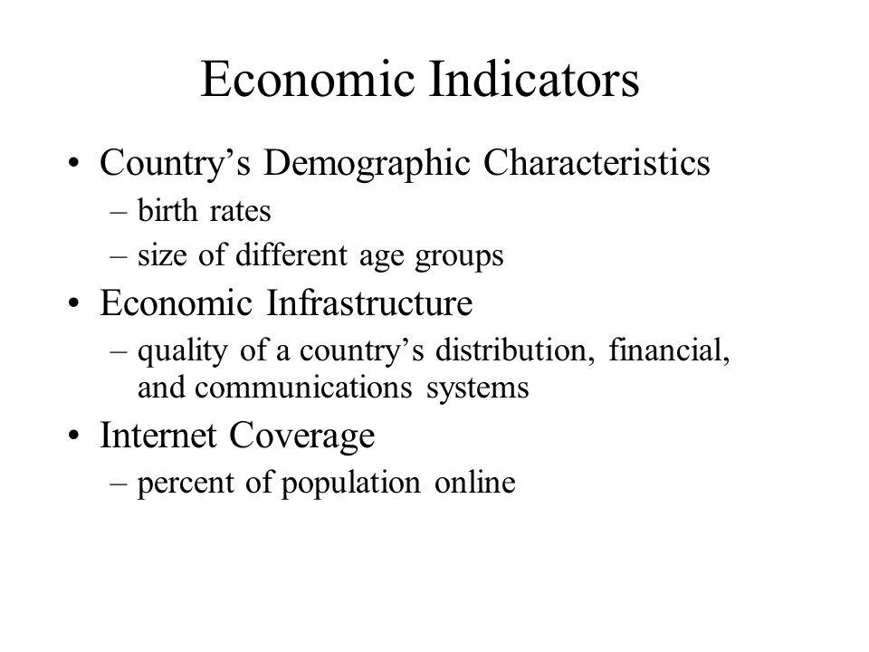 Economic Indicators Country's Demographic Characteristics