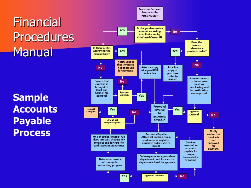 Financial Procedures Manual