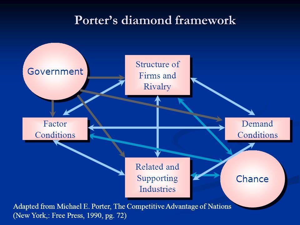 Porter's diamond framework