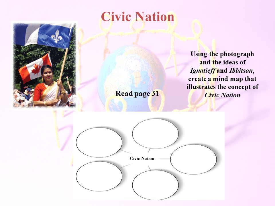 Civic Nation Using the photograph and the ideas of Ignatieff and Ibbitson, create a mind map that illustrates the concept of Civic Nation.