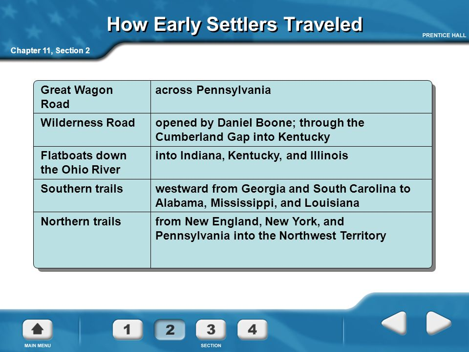 How Early Settlers Traveled