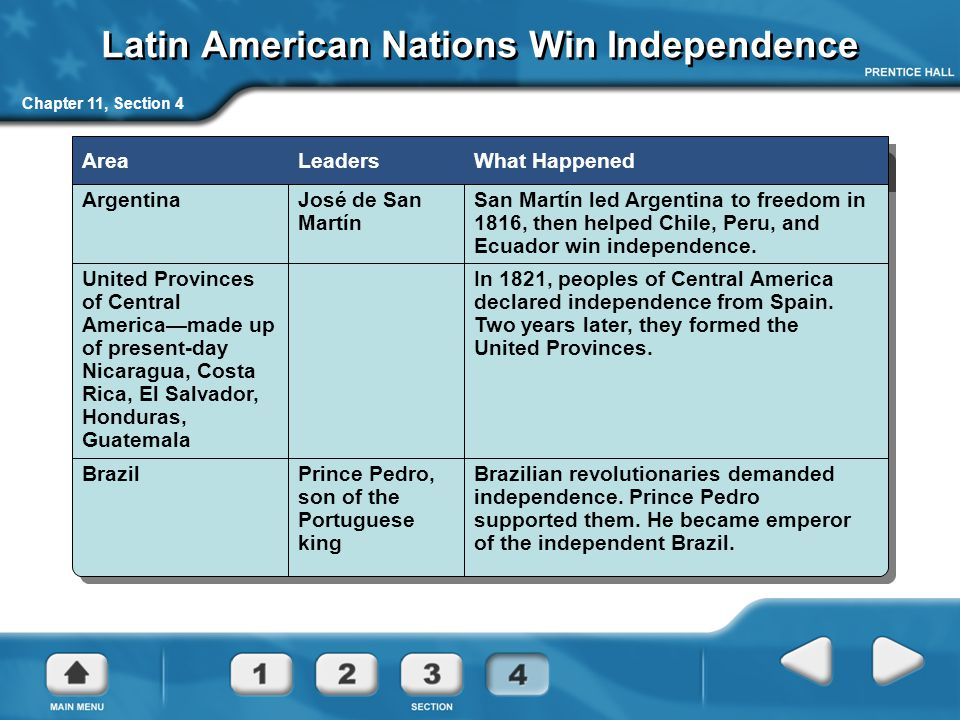Latin American Nations Win Independence